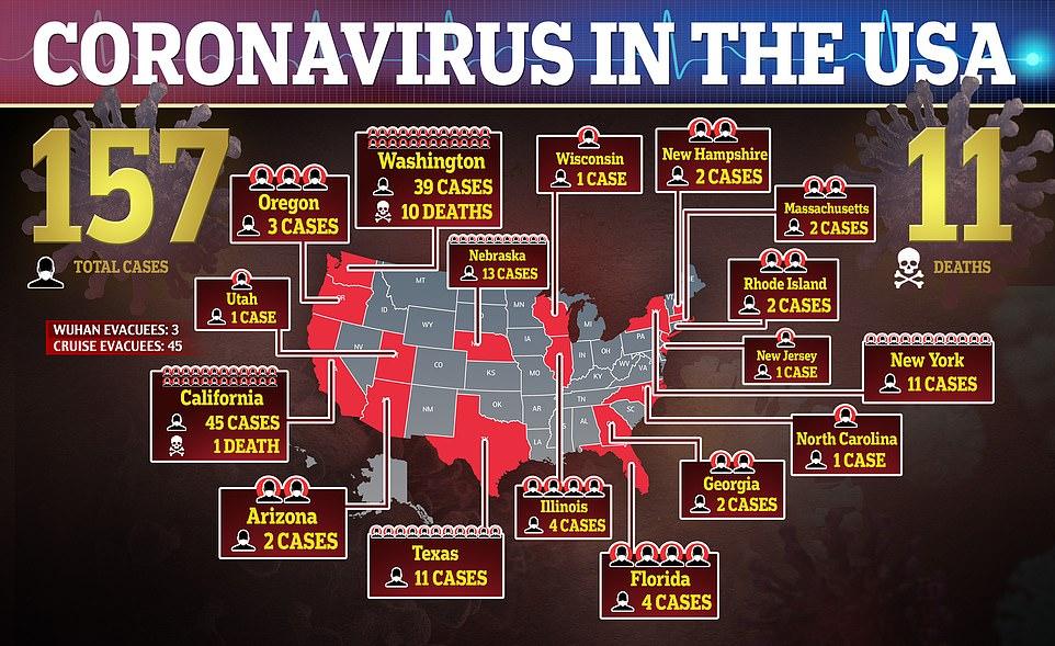 Corona virus Chart